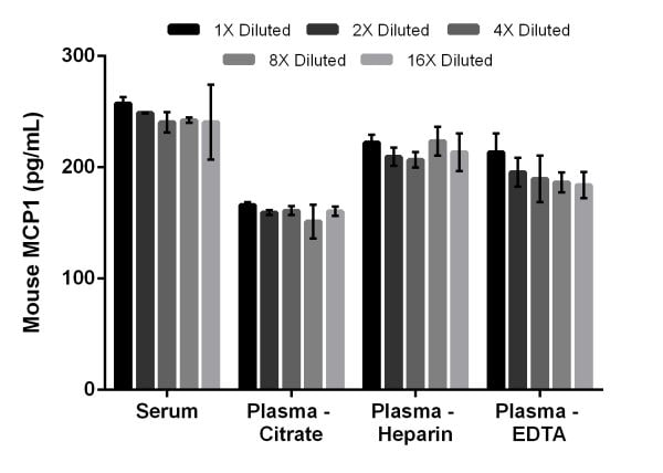 Interpolated concentrations of native MCP1 in mouse serum and plasma samples.