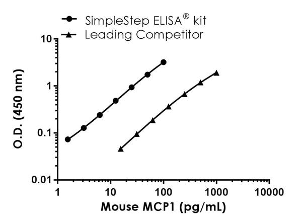 Mouse MCP1 standard curve comparison data