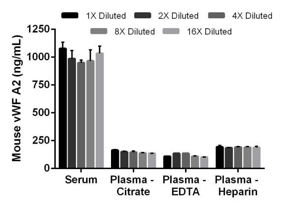 Interpolated concentrations of native vWF A2 in mouse serum and plasma samples.