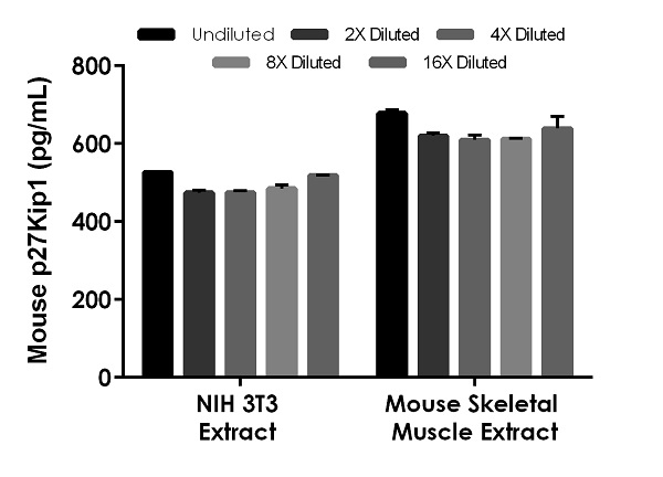 Interpolated concentrations of native p27Kip1 in mouse 3T3 extract and skeletal muscle extract based on a 1,000 µg/mL extract load.