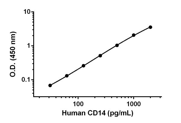 Example of human CD14 standard curve in Sample Diluent NS.