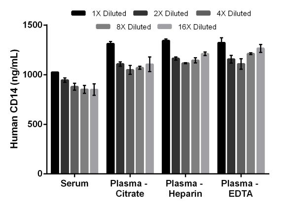 Interpolated concentrations of native CD14 in human serum and plasma samples.