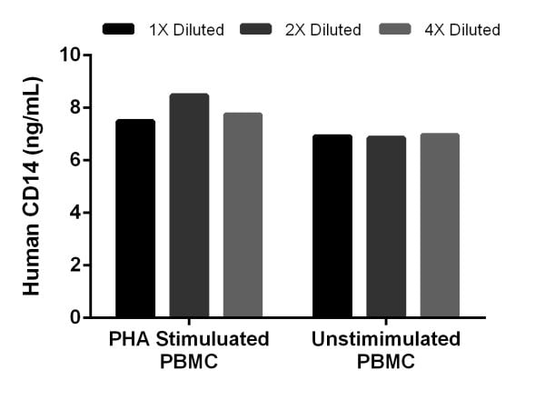 Interpolated concentrations of native CD14 in human stimulated and unstimulated PBMC.