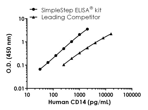 House CD14 standard curve comparison data.