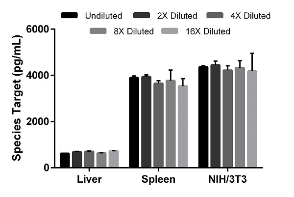Interpolated concentrations of native mouse PON2 in mouse liver, spleen, and NIH/3T3 cell extract samples.