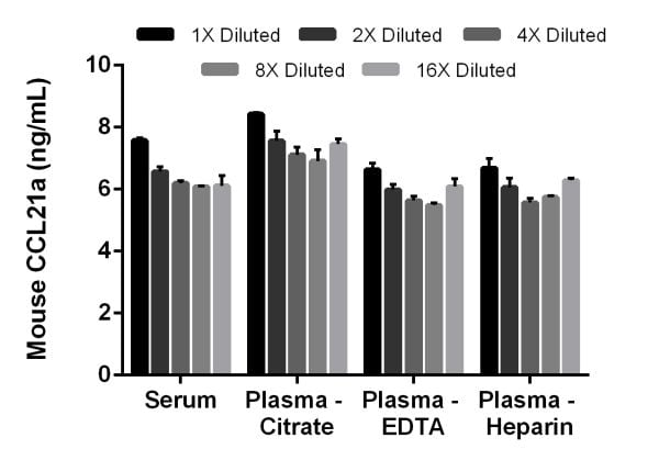 Interpolated concentrations of native CCL21a in mouse serum and plasma samples.