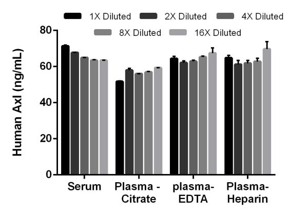 Interpolated concentrations of native Axl in human serum, and plasma samples.