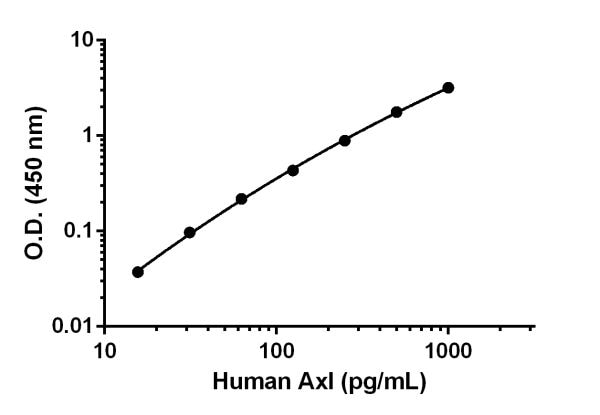 Example of human Axl standard curve.