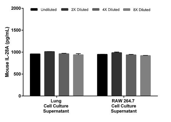 Interpolated concentrations of spiked IL-28A in cell culture supernatant samples.