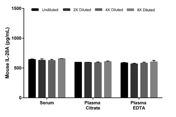 Interpolated concentrations of spiked IL-28A in mouse serum and plasma.