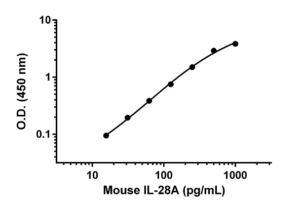 Example of mouse IL-28A standard curve in Sample Diluent NS.