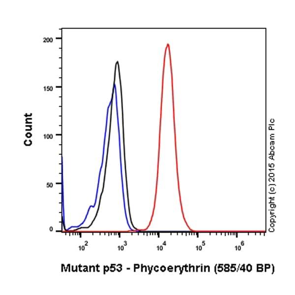 Flow Cytometry - Anti-Mutant p53 antibody [E47] (Phycoerythrin) (ab208992)