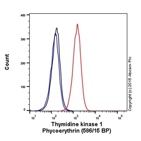 Flow Cytometry - PE Anti-Thymidine Kinase 1/TK1 antibody [EPR3194] (ab208998)