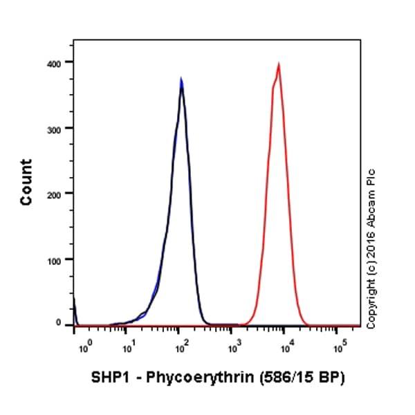 Flow Cytometry - Anti-SHP1 antibody [EPR5519] (Phycoerythrin) (ab209002)