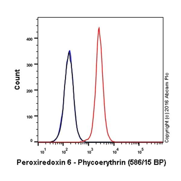 Flow Cytometry - Anti-Peroxiredoxin 6 antibody [EPR3754] (Phycoerythrin) (ab209008)
