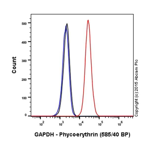 Flow Cytometry - PE Anti-GAPDH antibody [EPR16884] (ab209037)