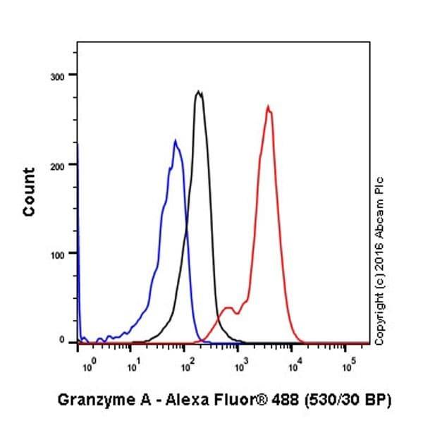 Flow Cytometry - Anti-Granzyme A antibody [EPR20161] (ab209205)