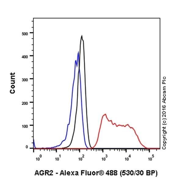 Flow Cytometry (Intracellular) - Anti-Anterior Gradient 2 antibody [EPR20164-278] (ab209224)