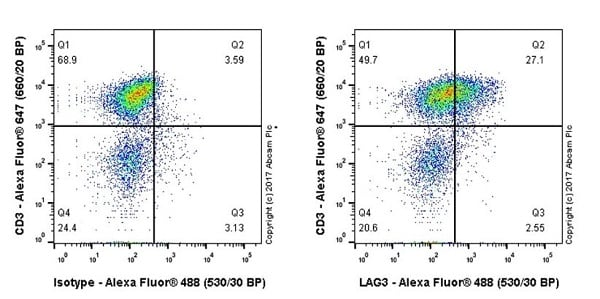 Flow Cytometry - Anti-LAG-3 antibody [EPR20261] (ab209236)