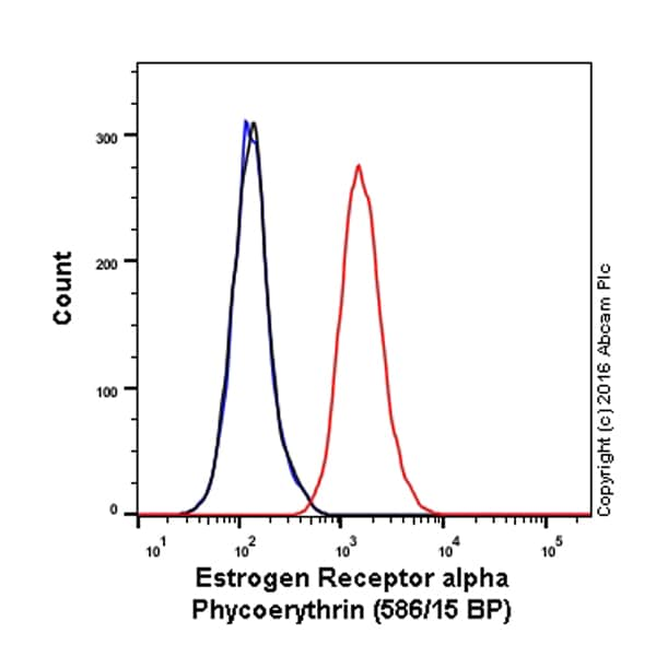 Flow Cytometry - Anti-Estrogen Receptor alpha antibody [E115] (Phycoerythrin) (ab209288)