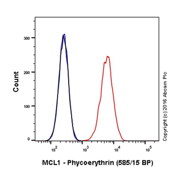 Flow Cytometry - Anti-MCL1 antibody [Y37] (Phycoerythrin) (ab209289)