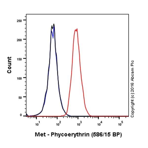 Flow Cytometry - Anti-Met (c-Met) antibody [EP1454Y] (Phycoerythrin) (ab209293)