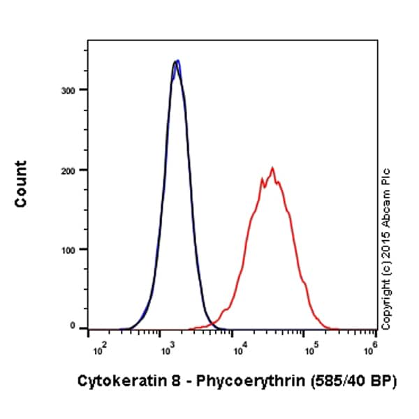Flow Cytometry - PE Anti-Cytokeratin 8 antibody [EP1628Y] (ab209297)