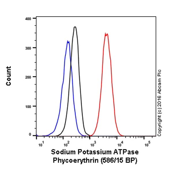 Flow Cytometry - Anti-Sodium Potassium ATPase antibody [EP1845Y] - Plasma Membrane Loading Control (Phycoerythrin) (ab209299)