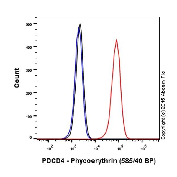 Flow Cytometry - Anti-PDCD4 antibody [EPR3432] (Phycoerythrin) (ab209301)