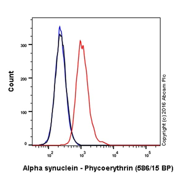 Flow Cytometry - PE Anti-Alpha-synuclein antibody [MJFR1] (ab209306)