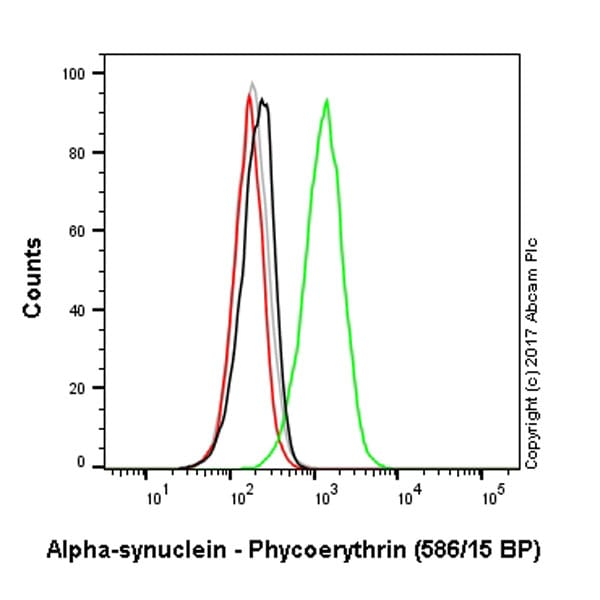 Flow Cytometry - Anti-Alpha-synuclein antibody [MJFR1] (Phycoerythrin) (ab209306)