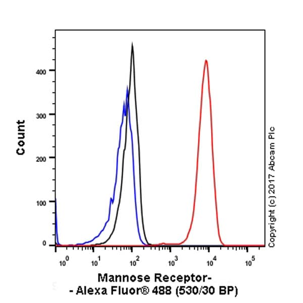 Flow Cytometry - Anti-Mannose Receptor antibody [EPR6828(B)] - BSA and Azide free (ab209332)