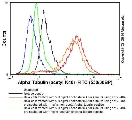 Flow Cytometry - Anti-alpha Tubulin (acetyl K40) antibody [EPR16772] - BSA and Azide free (ab209348)