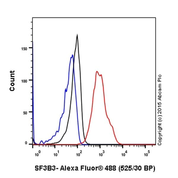 Flow Cytometry - Anti-SF3B3 antibody [EPR18440] (ab209402)