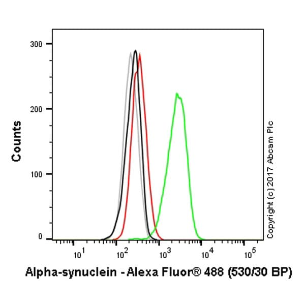 Flow Cytometry - Anti-Alpha-synuclein antibody [MJFR1] - BSA and Azide free (ab209420)