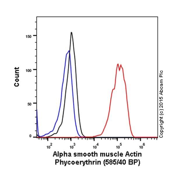 Flow Cytometry - PE Anti-alpha smooth muscle Actin antibody [E184] (ab209435)