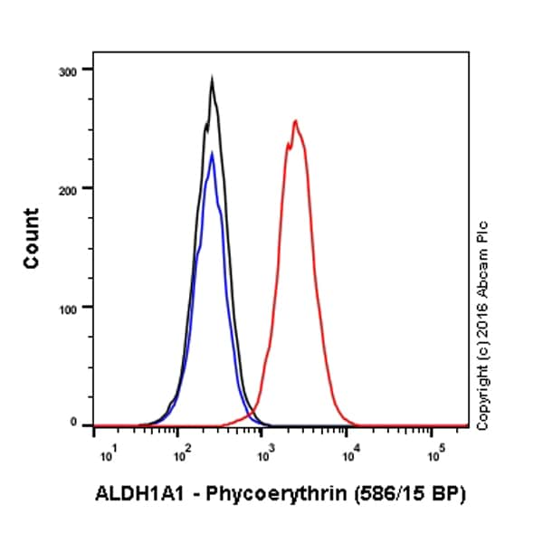 Flow Cytometry - Anti-ALDH1A1 antibody [EP1933Y] (Phycoerythrin) (ab209437)