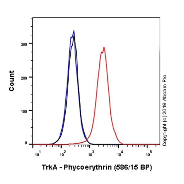 Flow Cytometry - Anti-TrkA antibody [EP1058Y] (Phycoerythrin) (ab209443)
