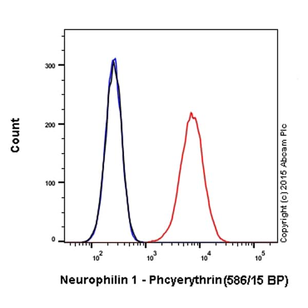 Flow Cytometry - PE Anti-Neuropilin 1 antibody [EPR3113] (ab209445)