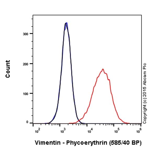 Flow Cytometry - PE Anti-Vimentin antibody [EPR3776] - Cytoskeleton Marker (ab209446)
