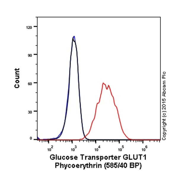 Flow Cytometry - Anti-Glucose Transporter GLUT1 antibody [EPR3915] (Phycoerythrin) (ab209449)