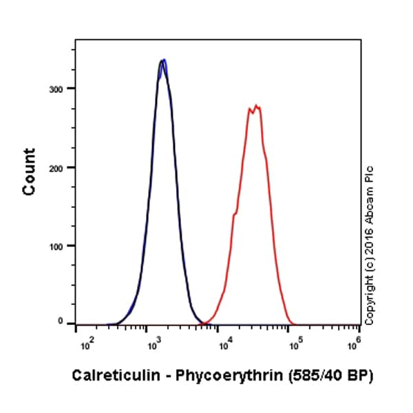 Flow Cytometry - Anti-Calreticulin antibody [EPR3924] - ER Marker (Phycoerythrin) (ab209577)