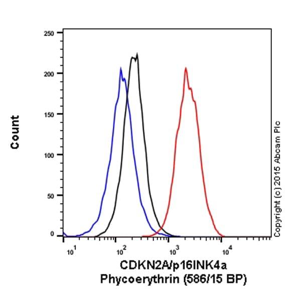 Flow Cytometry - Anti-CDKN2A/p16INK4a antibody [EPR1473] (Phycoerythrin) (ab209579)