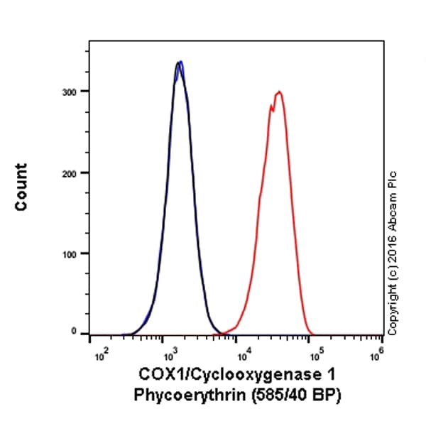 Flow Cytometry - Anti-COX1 / Cyclooxygenase 1 antibody [EPR5866] (Phycoerythrin) (ab209581)