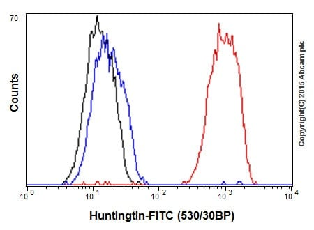 Flow Cytometry - Anti-Huntingtin antibody [EPR5526] - BSA and Azide free (ab209668)