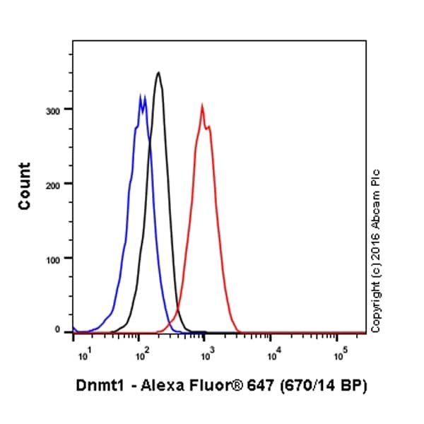 Flow Cytometry - Anti-Dnmt1 antibody [EPR3522] (Alexa Fluor® 647) (ab209759)