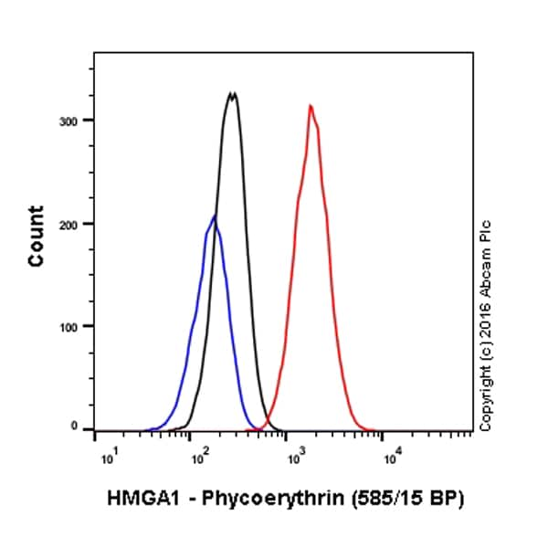 Flow Cytometry - PE Anti-HMGA1 antibody [EPR7839] (ab209761)