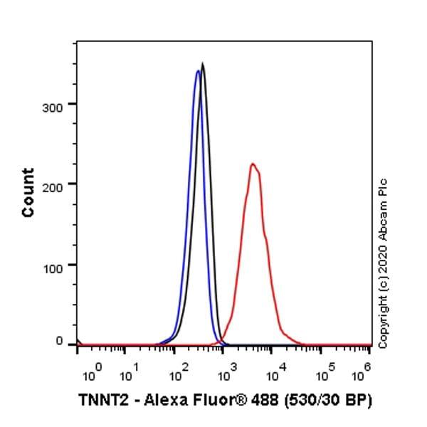 Flow Cytometry (Intracellular) - Anti-Cardiac Troponin T antibody [EPR20266] (ab209813)