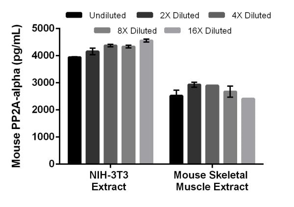 Interpolated concentrations of native PP2A in mouse NIH-3T3 extract based on a 12 µg/mL extract load and mouse skeletal muscle extract based on a 20 µg/mL extract load.