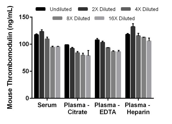 Interpolated concentrations of native Thrombomodulin in mouse serum, plasma (citrate), plasma (EDTA), and plasma (heparin)